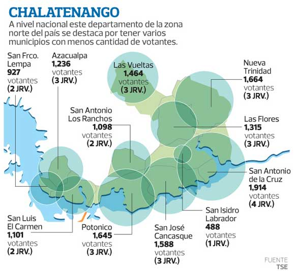Municipios de Chalatenango con menos electores