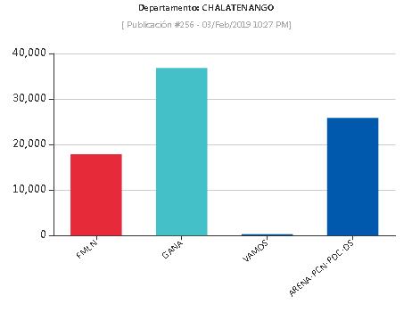 Resultados elecciones 2019 en Chalatenango