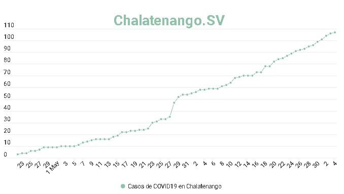 Chalatenango supera los 100 casos de COVID-19